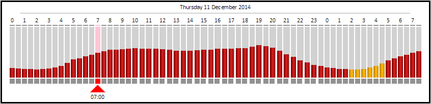 Eskom Power Alert Status Details Black -Status Graph