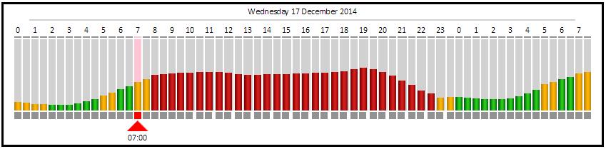 PT-20141217-Kimberley-Sol_Plaatje-_Power_Grid_Status