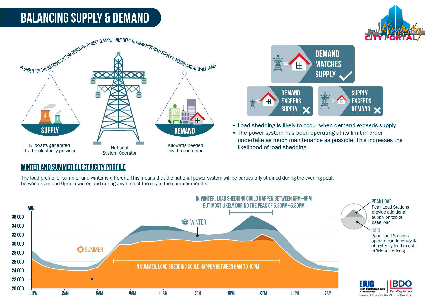Balancing the power system.  New years update on Kimberley Sol Plaatje Loadshedding