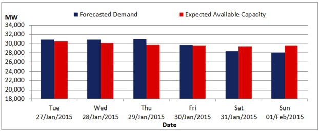 26/01/2015 Eskom Supply and Demand Forecast