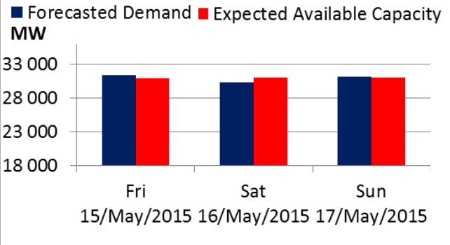 Eskom Electricity Status and Weekend Outlook - Loadshedding