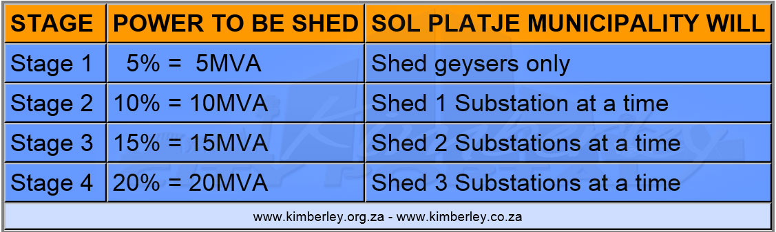 Kimberley Sol Plaatje Loadshedding Stage Requirements