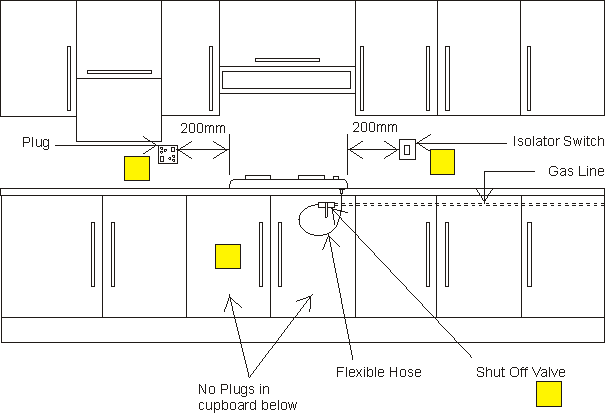 Safety distances relating to items in proximity to the hob/stove - SANS 10087-1:2013