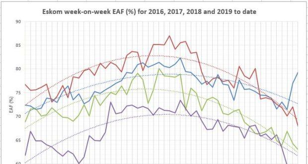 ESKOM-Energy_availability_factor- EAF_for_the_last_4_years -20191221