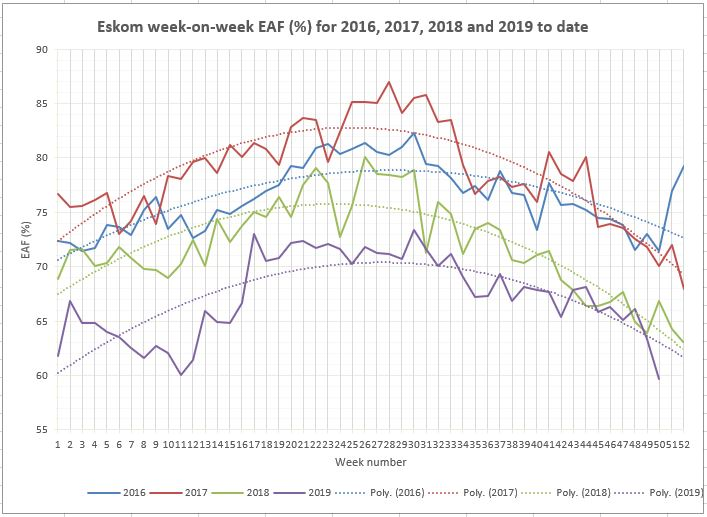 ESKOM-Energy_availability_factor- EAF_for_the_last_4_years -20191221
