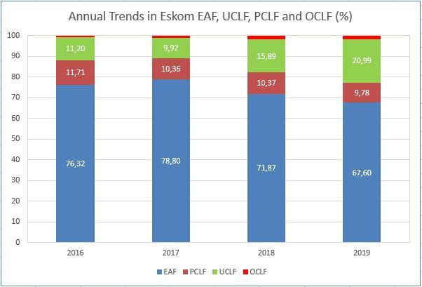Annual trends in Eskom EAF, PCLF, UCLF & OCLF 20191128