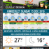 Today in Kimberley South Africa - Weather News Events 2019/12/15