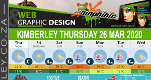 Today in Kimberley South Africa - Weather News Events 2020/03/26