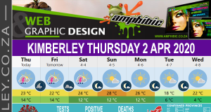 Today in Kimberley South Africa - Weather News Events 2020/04/02