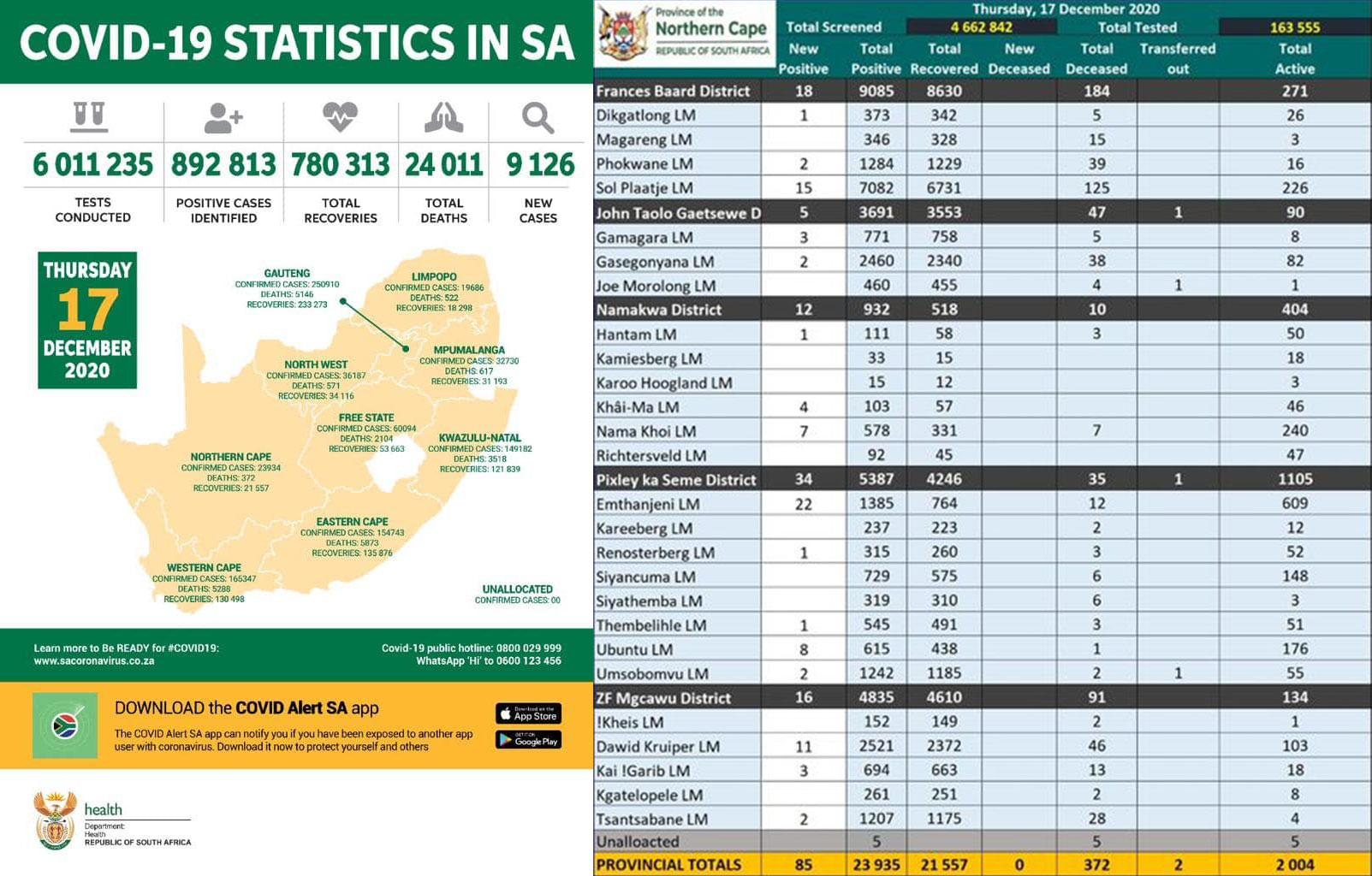 Covid 19 Combined Stats 2020.12.18