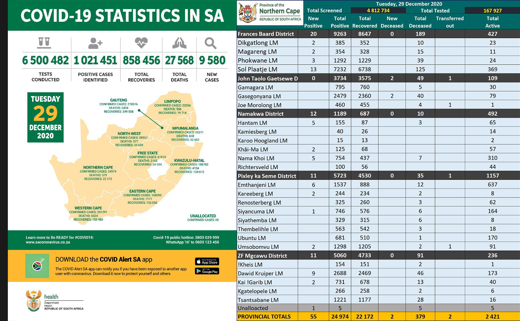 Covid-19 Combined Stats 20201230